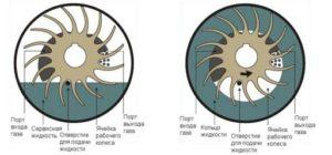 структура вакуумнасоса