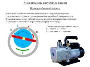 принцип действия водокольцевого насоса