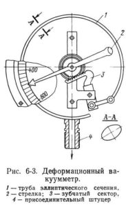 деформационно-механические вакуумметры