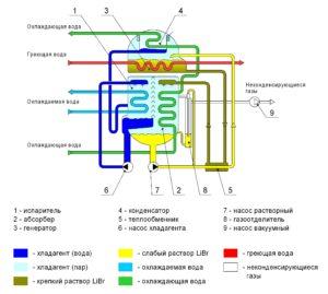 схема абсорбционной системы